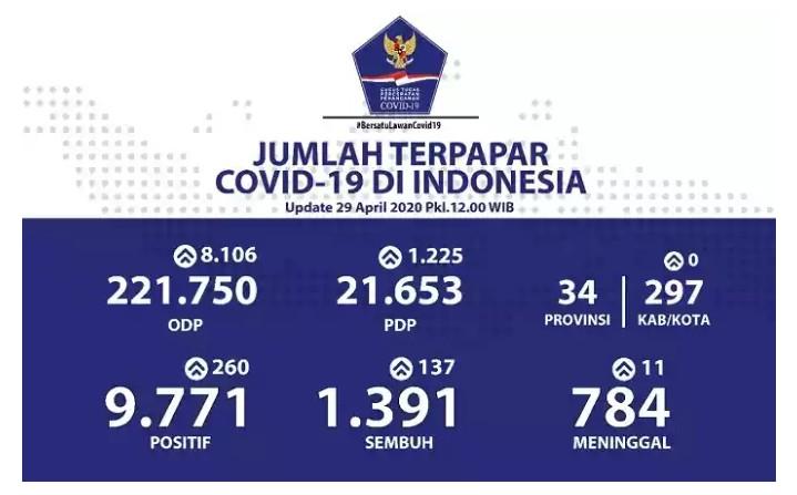 Positif Covid-19 Jadi 9.771 Meski 12 Provinsi Tidak Laporkan Penambahan